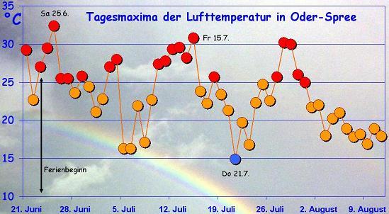 Grafik mit Maxima der Lufttemperatur im Oder-Spree-Raum