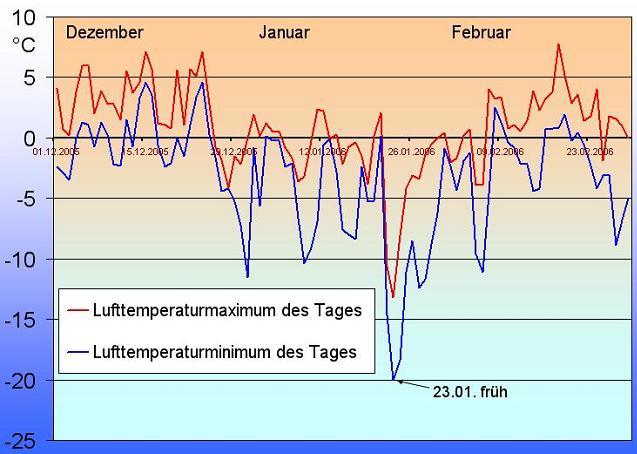 Grafik mit Minima und Maxima der Lufttemperatur im Oder-Spree-Raum