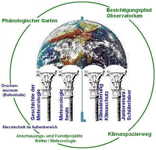 Der Regenschirm symbolisiert auch die Umweltbildungskomponente ..